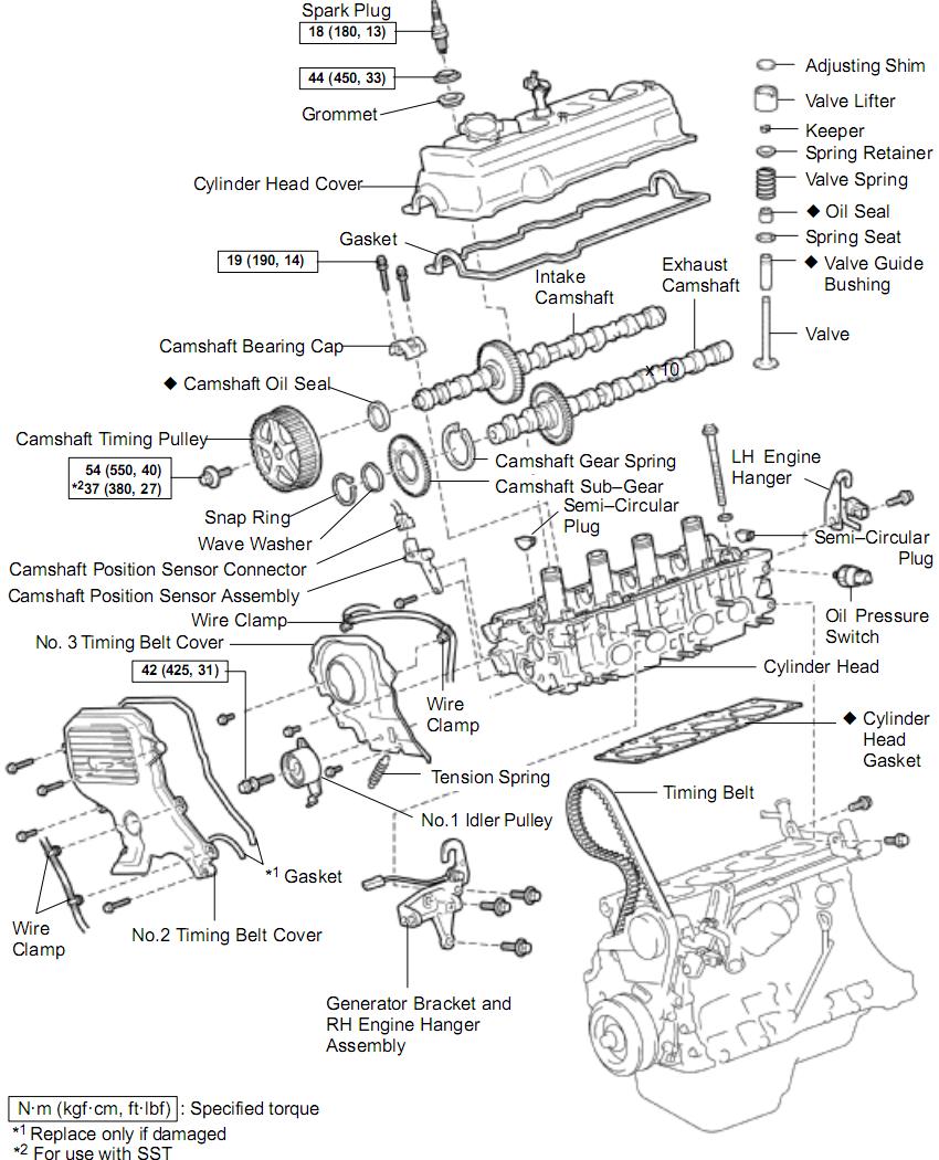 gen 4 valve cover torque? | Toyota Nation Forum