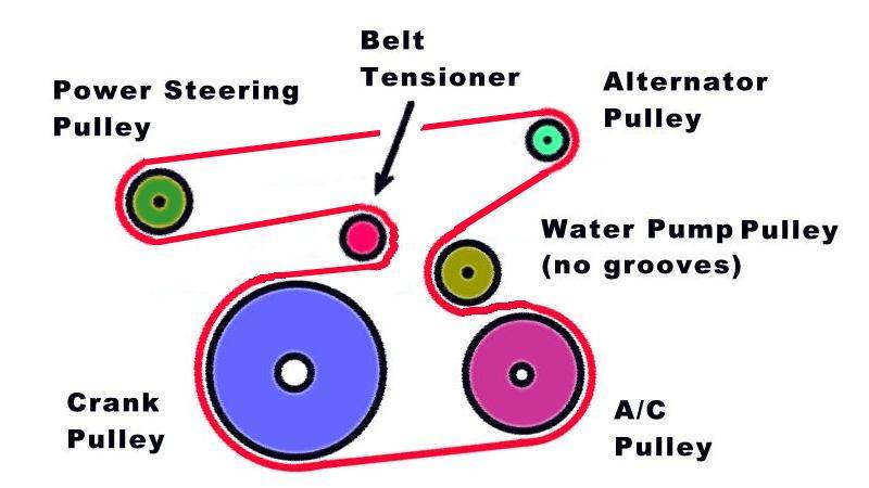 2004 Chrysler Sebring Serpentine Belt Routing And Timing Belt Diagrams